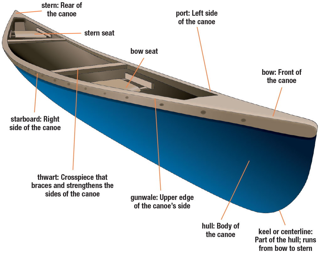 (EN) – Parts of a Canoe | boated – 📚 Glossarissimo!