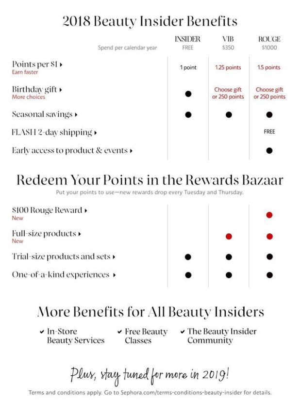 Sephora Canada Rewards Bazaar Canadian Freebies Perks Samples Redemptions Beauty Insider Benefits August 2018 - Glossense