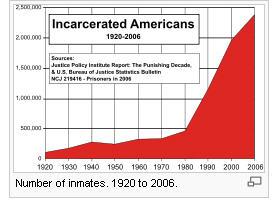 Prison population graph