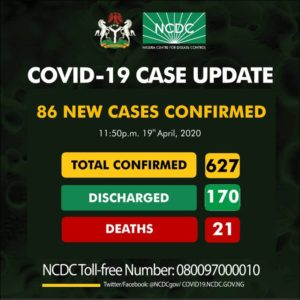 BREAKING: Nigeria Records 86 New COVID-19 Cases, 70 From Lagos