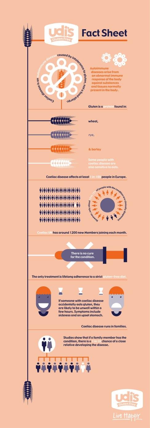 Udi's Gluten Free Infographic