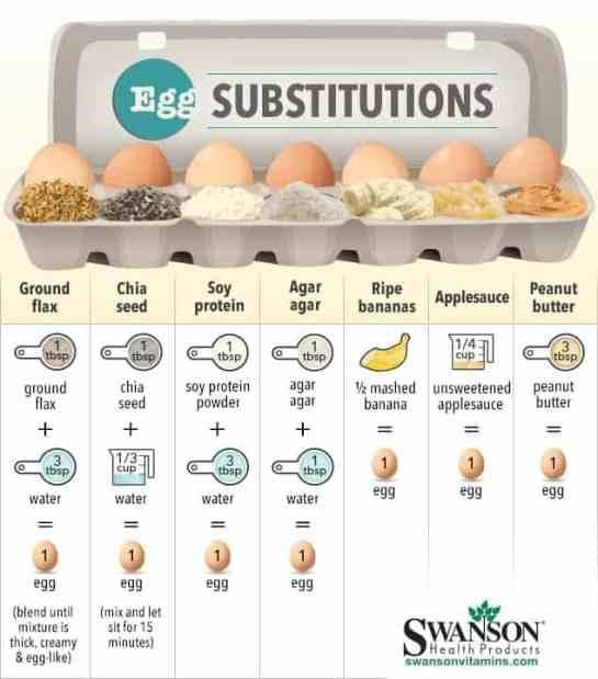 Helpful Vegan Conversions & Charts
