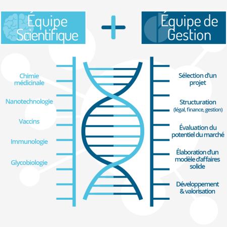 Glycovax Pharma scientifique gestion