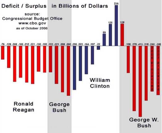 Deficit-Surplus-Reagan-Clinton-Bush