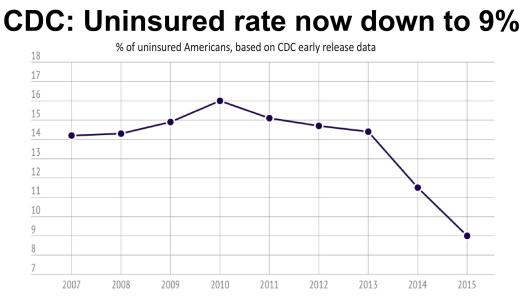 CDC Uninsured rate now down to 9%