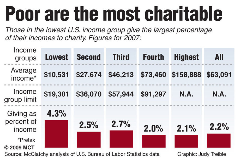 Poor are the most charitable.