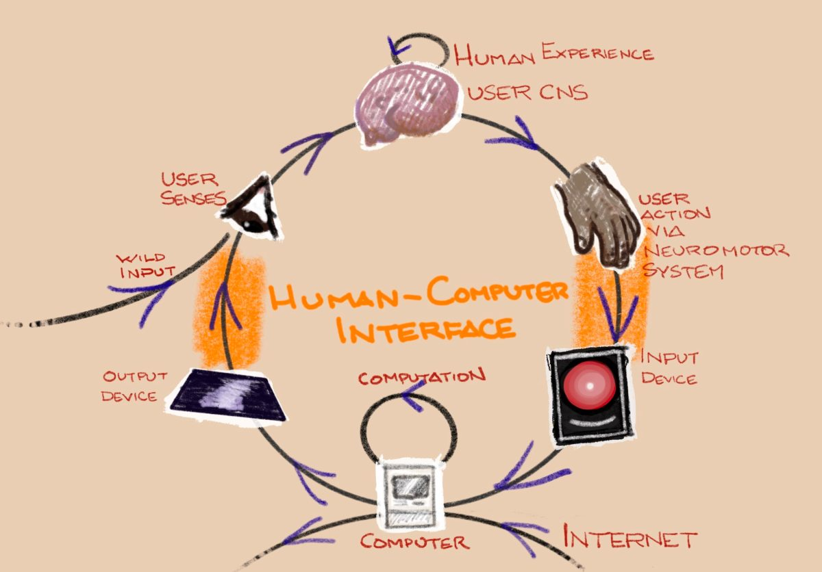 Liberation Technology 3: The Making of a Cyborg