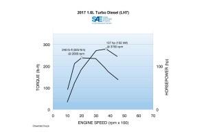 GM 16 Liter I4 LH7 Diesel Engine Info, Specs, Wiki | GM