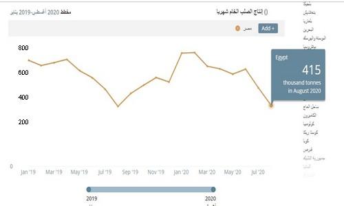 انتاج مصر من الحديد2019-2020