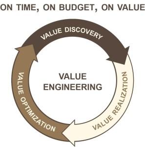 Value engineering الهندسة القيمة