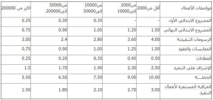 جدول اتعاب الاشراف الهندسي٢