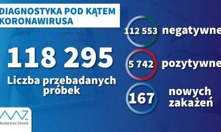 5955/181/318 Statystyki Wielkopolska i Polska