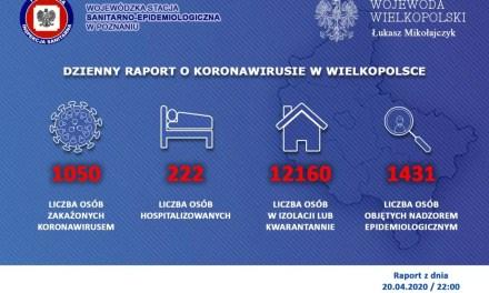 #koronawirus 1050 przypadków w Wielkopolsce. Statystyki na koniec dnia 20.04. 23:30