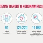 Covid-19 w Gminie Kórnik, cały czas stabilna ilość. Rekord zakażeń w Polsce.