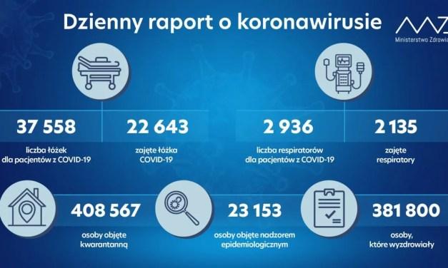 Koronawirus – Statystyka na dzień 19.11.2020, oraz dane z Ministerstwa Zdrowia na dziś.
