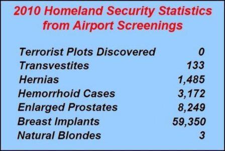 Homeland Sec Stats