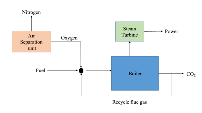 Schematic diagram of oxy combustion technique for CO2 capture