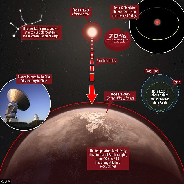 Ross 128 B >> Ross 128b A Search For Life Beyond Our Planet Good Morning Science
