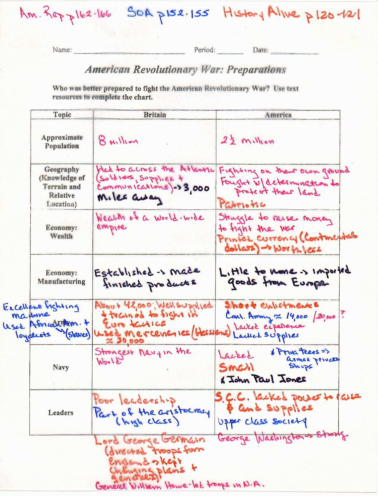 American Revolution Map Worksheet
