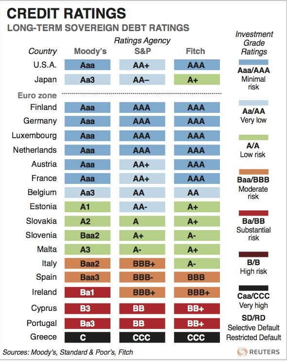 World Credit Outlook – Frisky Market