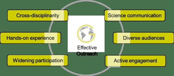 go_diagram