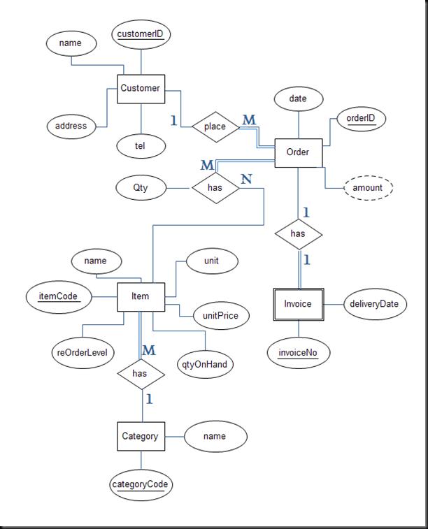ERD – Entity Relationship Diagrams - GnomezGrave
