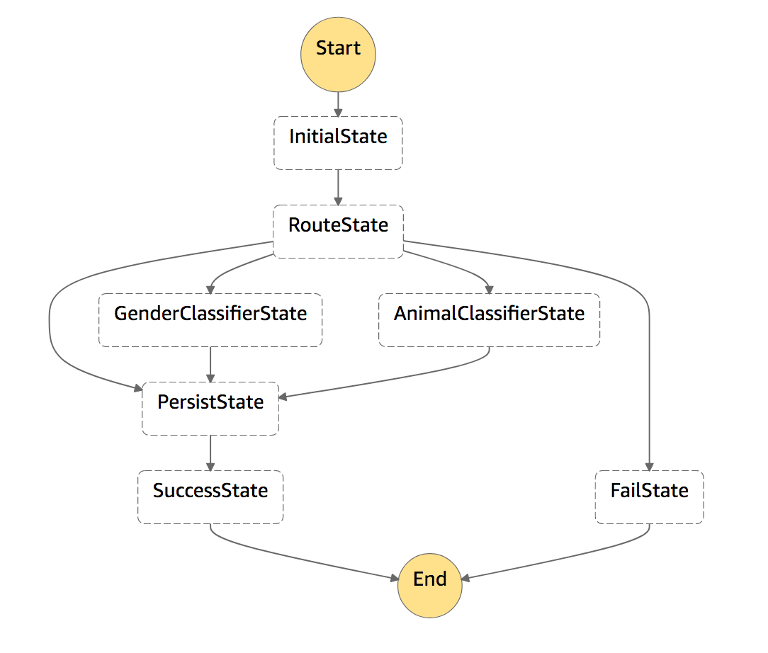 Visual Representation of the State Machine in the AWS Web Console