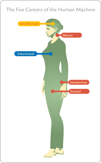 five-centers-human-machine