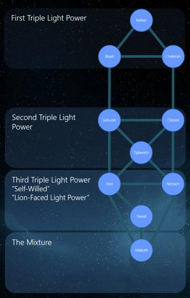 pistis_sophia_and_yaldabaoth_triple_light_powers_lr