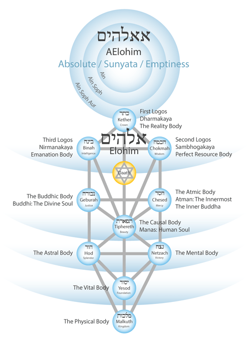 tree-of-life-twelve-bodies-aelohim-500
