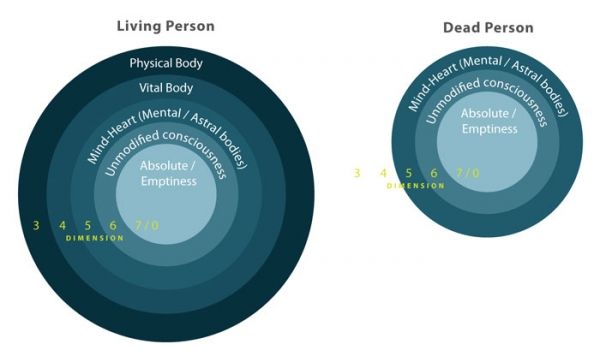 death-circles