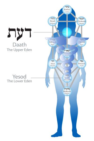 Daath-Chaim