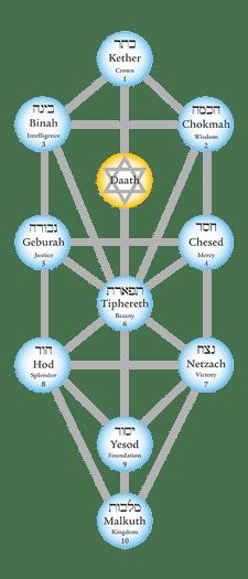 kabbalah-the-tree-of-life