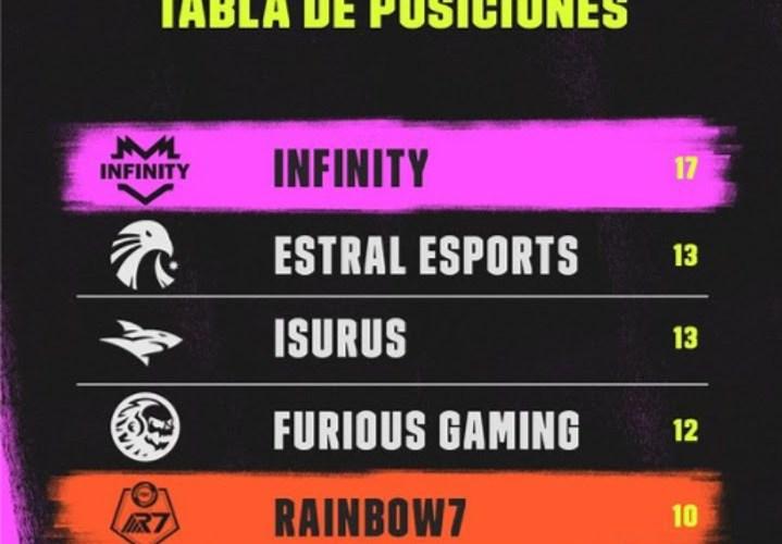 La LLA vivirá el clásico argentino Isurus vs Furious Gaming este fin de semana