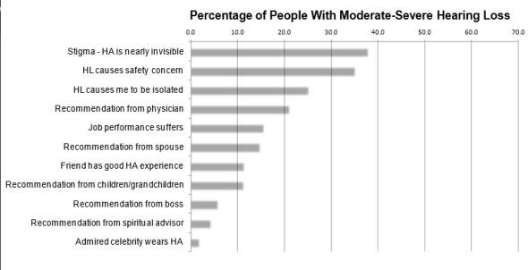 PercentAdoptionLikelihood