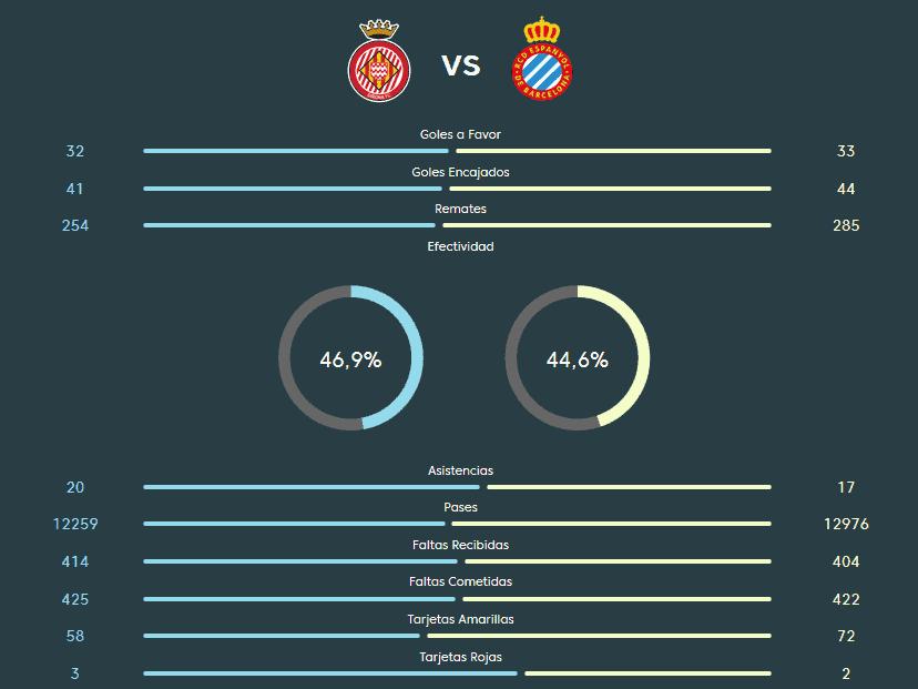 Ponturi fotbal Girona vs Espanyol