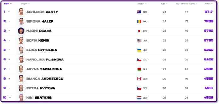 Top 10 WTA înainte de startul AO 2021