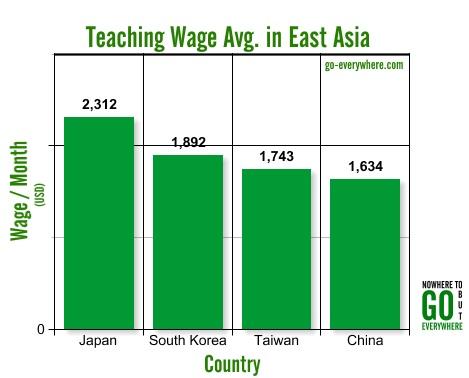 Teaching Avg. in East Asia