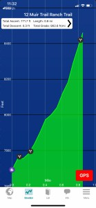 A graph depicting the elevation profile of the northbound climb out of MTR back to the JMT (click to enlarge)