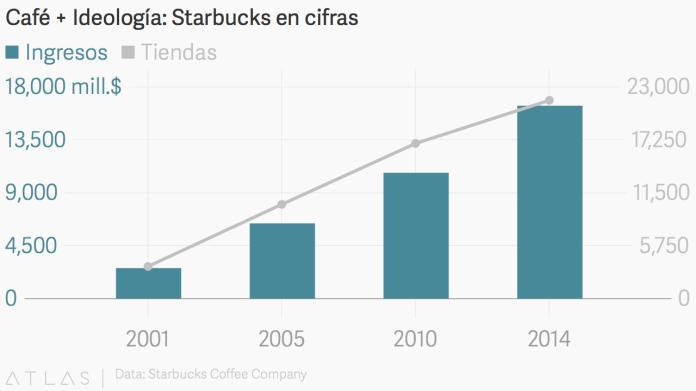 Starbucks-Estadísticas_2016.png