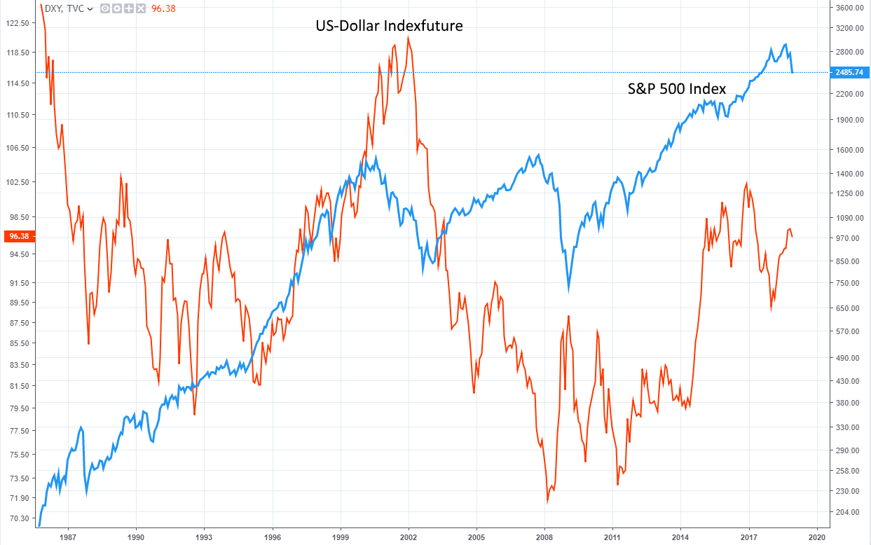 Business intelligence is what s&p ratings are all about. Dax S P 500 Index Us Renditen Us Dollar Ultralangfristig Im Vergleich Godmodetrader