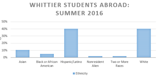 Whittier Faculty-Led Demographics Summer 2016