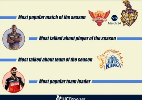 Sports Consumption Soars, UC Browser Generates 10 Crore Views for