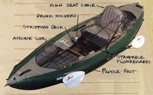 Details on the Innova Halibut inflatable fishing kayak.