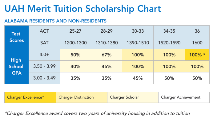 UAH 2018-2019 Merit Tuition Scholarship Chart