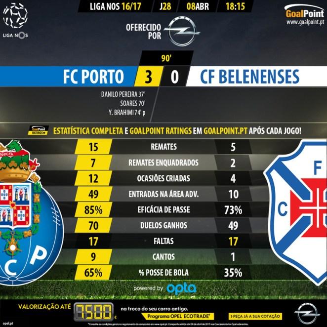 Estatística Goalpoint: Porto 3 vs 0 Belenenses
