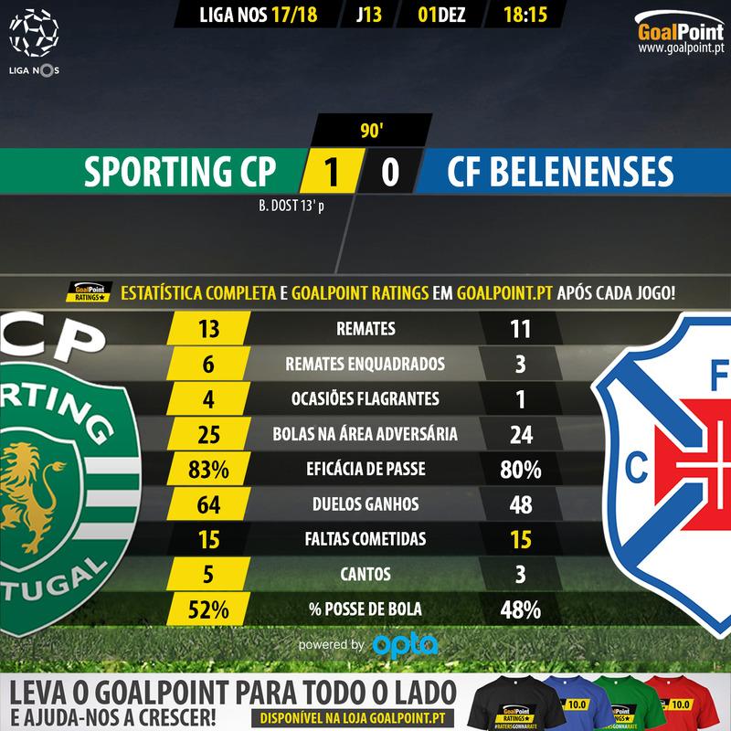 Estatística GoalPoint: Sporting 1 vs 0 Belenenses 1