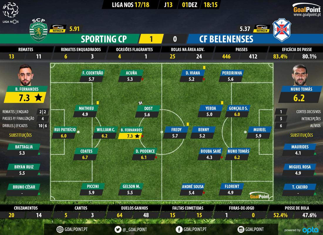 Estatística GoalPoint: Sporting 1 vs 0 Belenenses 2