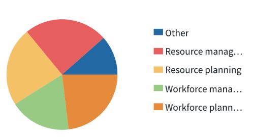 bridgit-bench-resource-planning.png