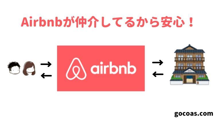 初めてでも安心!Airbnb(エアビー)の使い方と流れを詳しく説明します。 ゴコアライフ - GOCOA LIFE